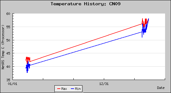 Temperature History