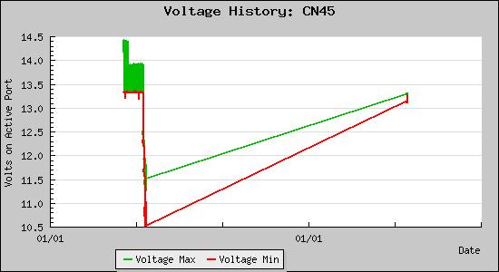 Voltage History