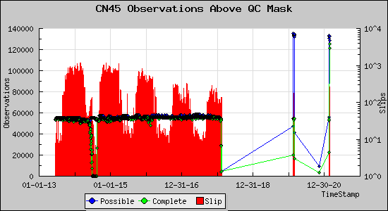 Observations Above QC Mask