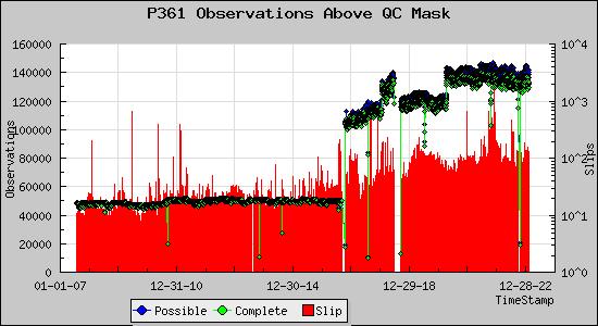 Observations Above QC Mask